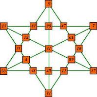 Java: Viết chương trình kiểm tra 1 số được nhập từ bàn phím có phải là số Nguyên tố hay không