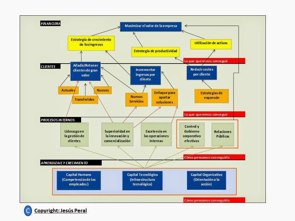 Mapa Estratégico Genérico/Strategy Map