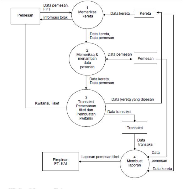 Dfd data flow diagran al jihadiyah hanya pada prosedur yang diusulkan akan ditambah satu item yaitu no pemesan bedasarkan urutan formulir data pesanan yang masuk ke bagian pemesanan ccuart Images