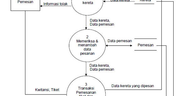 Dfd data flow diagran al jihadiyah ccuart Gallery
