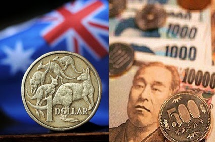 AUD/JPY Forex Technical Analysis and signal