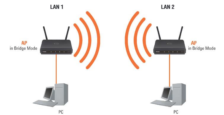 Abc reseau les bases pour comprendre et cr er un r seau for Pont wifi exterieur