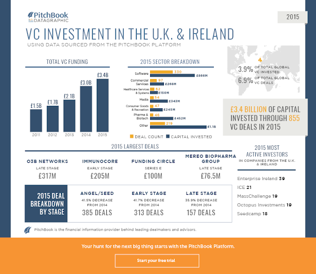 """united kingdom accounts for 7% global vc deals"""