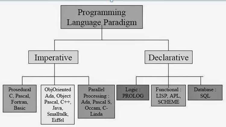 flowchart bahasa pemrograman