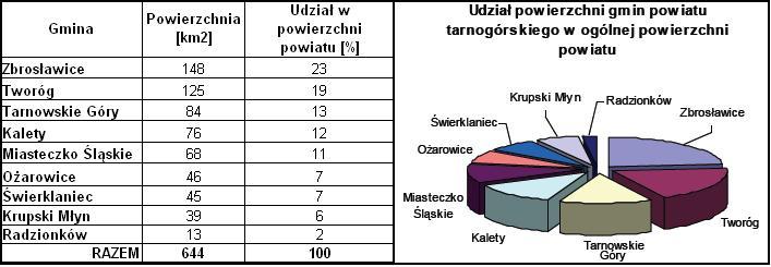 Powierzchnia Tarnowskich Gór powiatu tarnogórskiego tarnogrskie Tarnowskie Gory mapa mapy wykresy grafika
