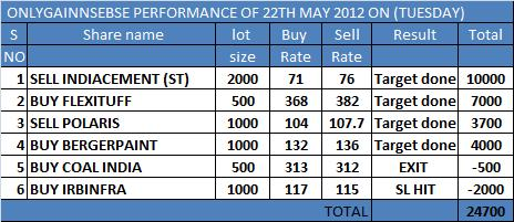 ONLYGAIN PERFORMANCE OF 22TH MAY 2012 ON (TUESDAY)..