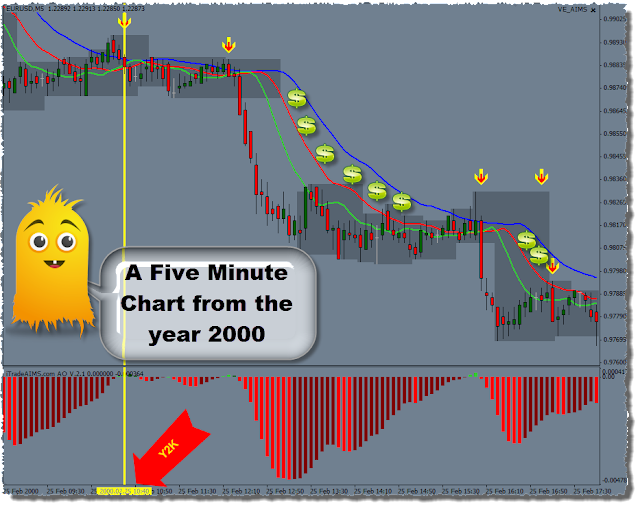 Stress free forex trading system