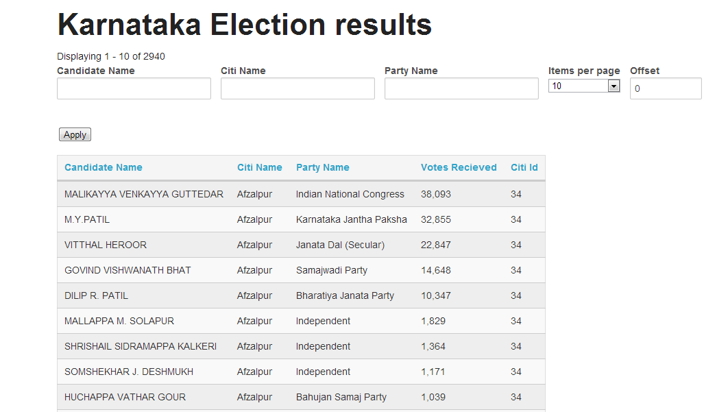 karnataka election results - photo #49