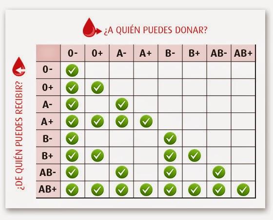 Grupons sanguíneos