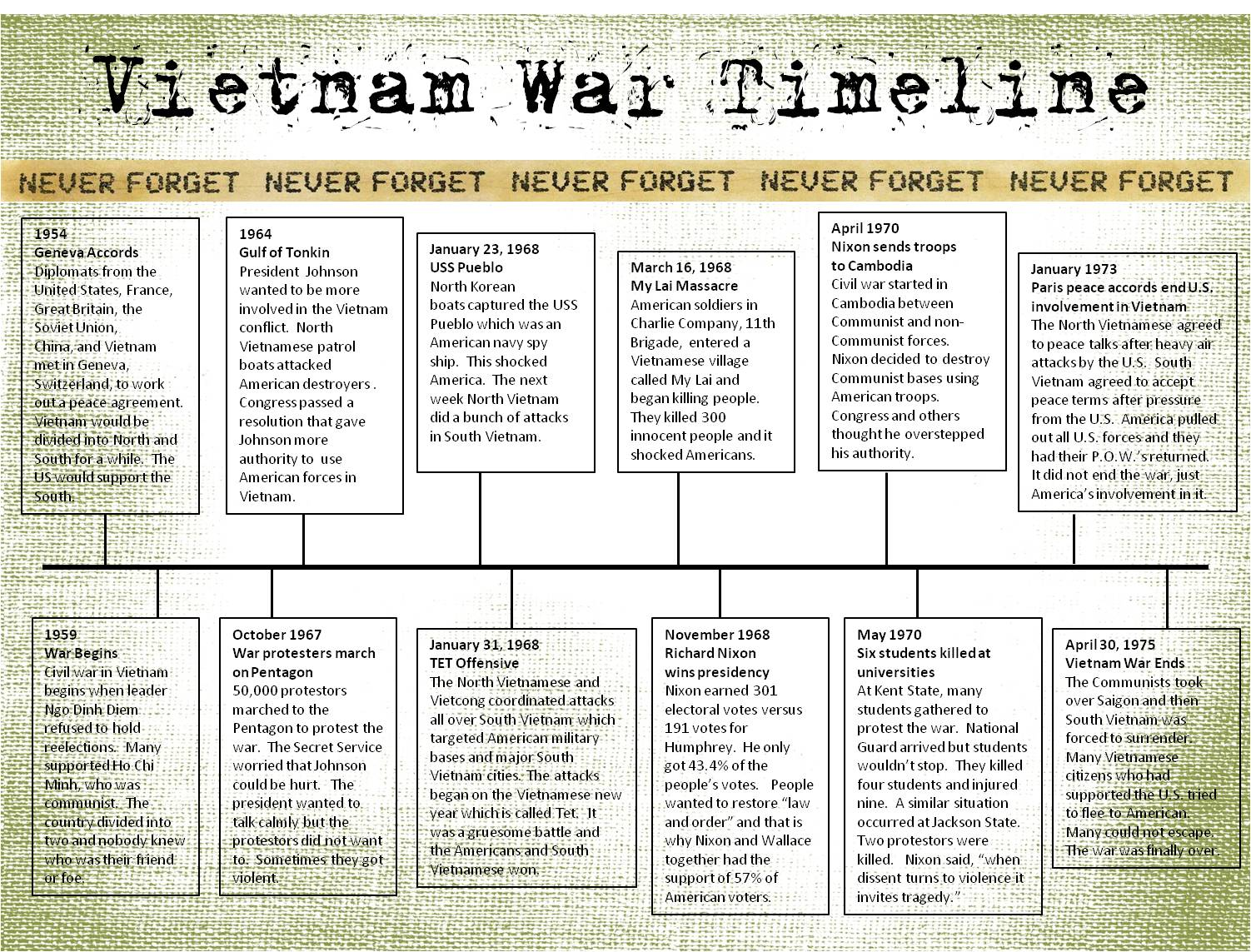 Where did the vietnam war take place