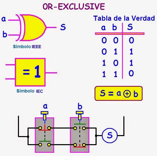 Circuito Xor Equivalente : Coparoman puerta or exclusiva xor