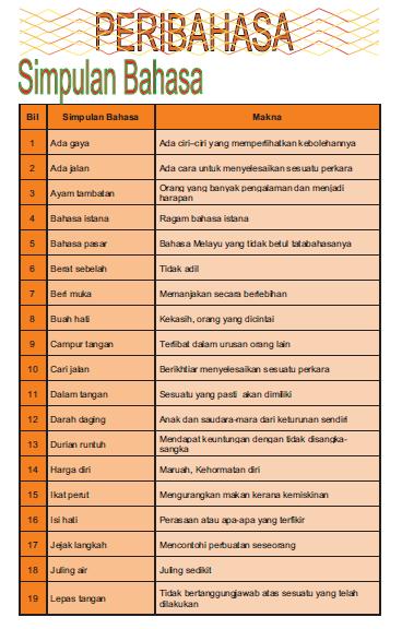 Senarai Peribahasa Melayu Serta Maksudnya