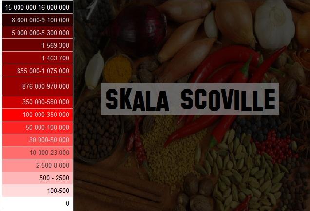 inilah Daftar Skala Scoville Rasa Pedes Paling Tinggi