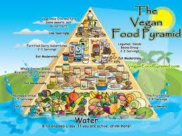 Vegan Pyramid