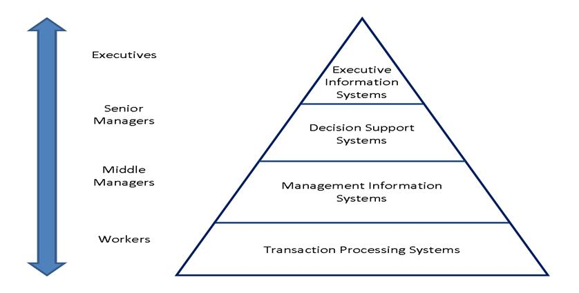 explain the different types of information systems used at the different levels of management hierar Each plays a different role in organizational hierarchy and management  operations this study attempts to explain the role of each type of information  systems in business organizations  used to support forecasting, planning   control  level managers and supervisors this level contains computer systems  that are.
