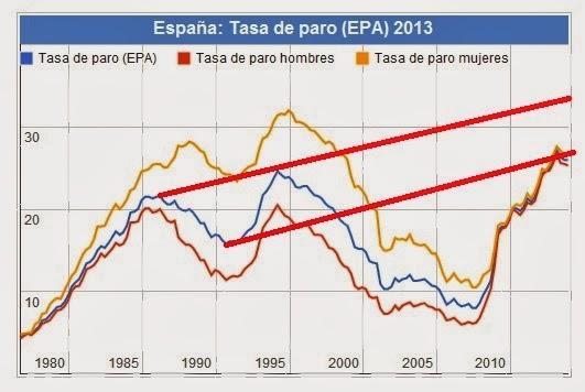 La EPA del 4ºT muestra un desempleo sistémico en España