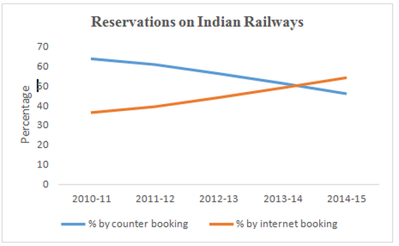 Reservations on Indian Railways
