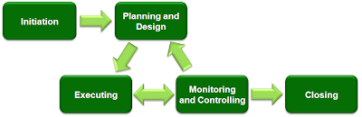 Sistem Manajemen Proyek Konstruksi