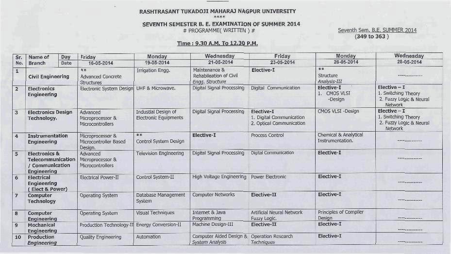 Nagpur university winter 2014 results rtmnu be 7th sem for Rtmnu time table 4th sem