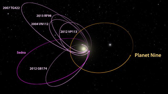 órbita planeta nueve