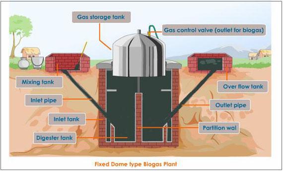 Bio Gas Plant Part 69