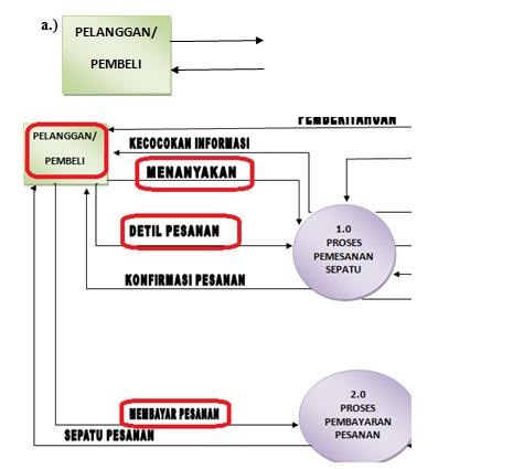 Dfd pembelian azhar artazie diagram diatas keteranganya adalah sebagai diagram terminator tujuan dan sumberterminator diagram ini berupa orang yaitu seorang ccuart Choice Image