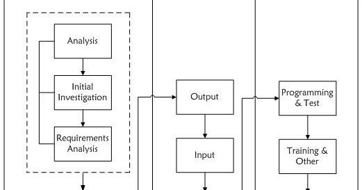 Image Result For Software Development Life Cycle Sdlc Adalah