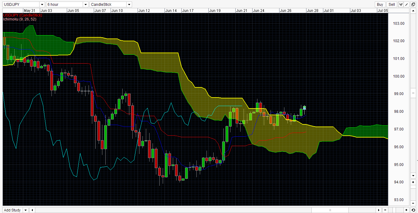 Forex trading strategy 2013