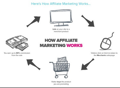 Affiliated Marketing Products