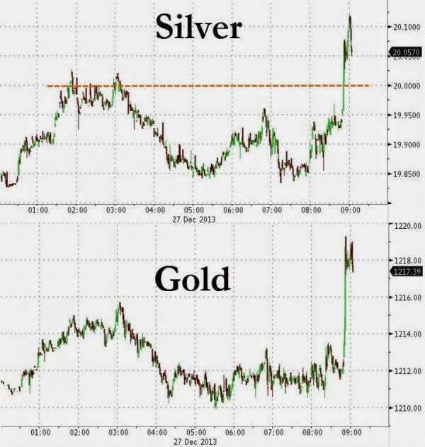 Gold & Silver Are Jumping And WTI Crude Breaks $100