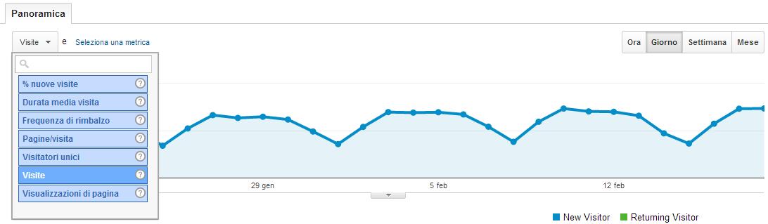 orari analisi analytics per monitorare il sito