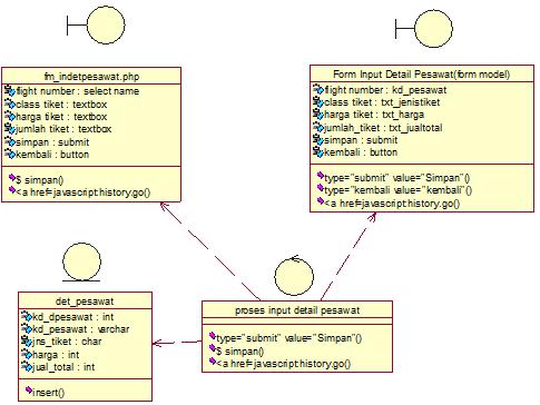 Main Class Diagram input detail pesawat