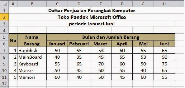 Contoh data grafik line/garis
