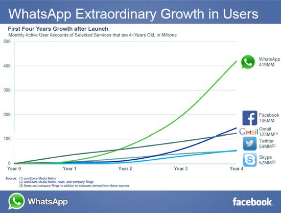 Facebook vs. Whatsapp
