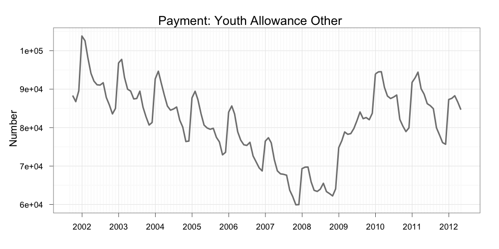 Centrelink payments trend upwards MacroBusiness – Youth Allowance Form