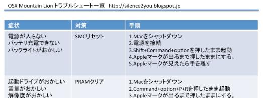 OSX Mountain Lionチートシート