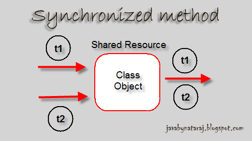 Synchronized method in java_JavabynataraJ