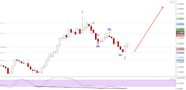 elliotwave correction