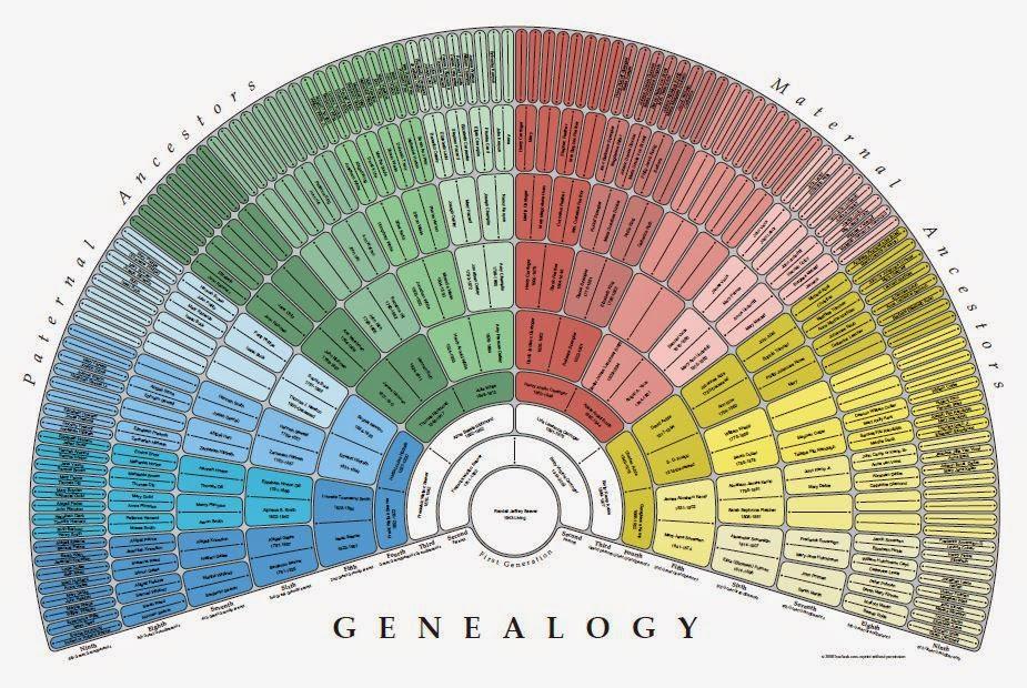Genea Musings Has More Beautiful Multi Generation Charts