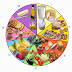 Porcentaje de carbohidratos, proteínas y grasas