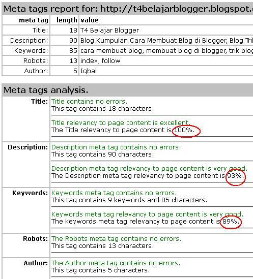 Meta Tag Analyzer : Cara mengetahui kualitas meta tag ger anda muhbalak