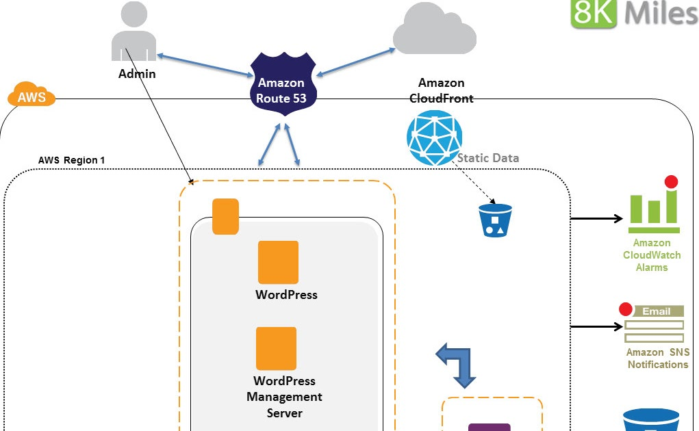 Cloud big data and mobile architecting wordpress on aws for Architecture 2 tiers