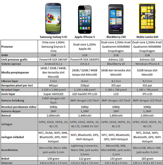Perbandingan Spek Galaxy S4 vs iPhone 5 vs BlackBerry Z10 vs Lumia 920
