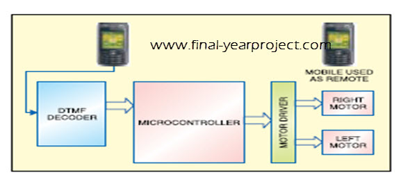 microcontroller thesis projects