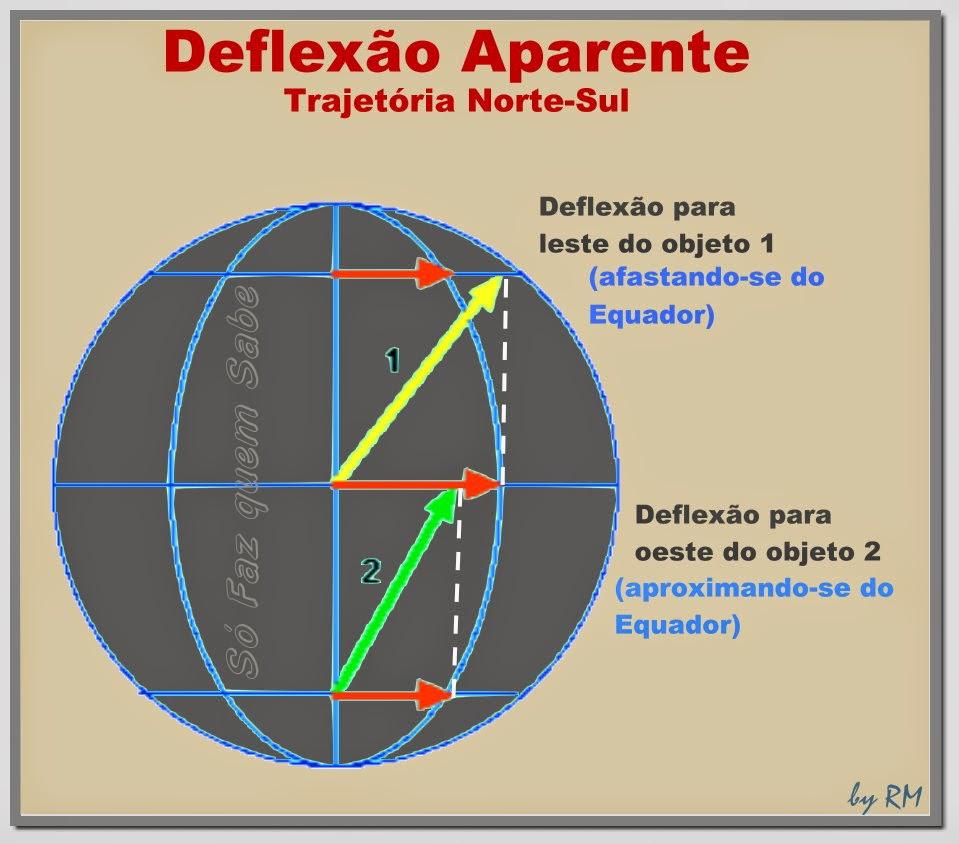 Deflexão Aparente devido à força de Coriolis de objetos em trajetória Norte-Sul