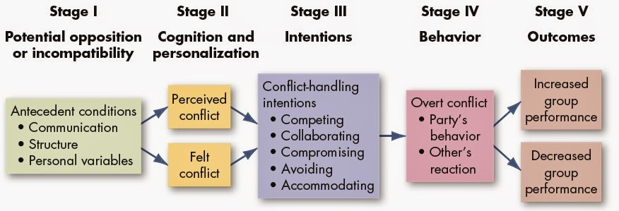 stages of conflict management essay Pondy views conflict as a process consists of 5 stages - latent conflict  pondy's view in the process of conflict essay by hongmei  more management essays:.