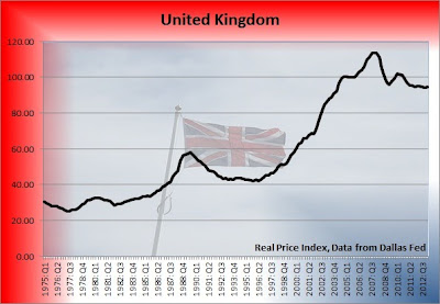 british housing bubble, united kingdom housing prices chart