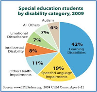 The State Of Learning Disabilities >> Literacyspace Literacy Library Worx State Of Learning
