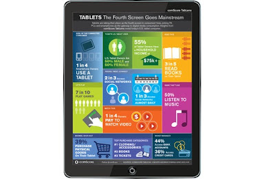 ComScore Tablet Survey