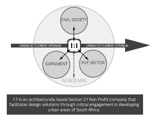 1to1 refers to a scale of approach toward design; a scale of